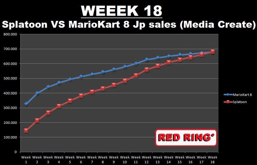 splatoon-mario-kart-8-sales-japan