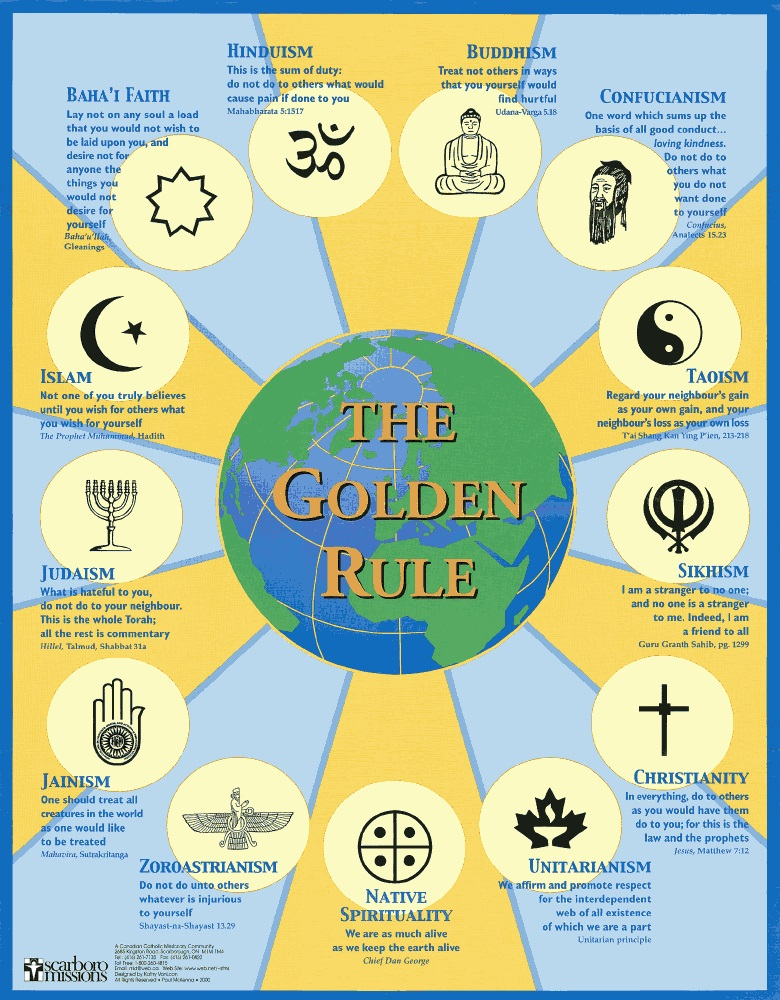 As you can see, all religions are derived from the same principle, the Perennial Philosophy