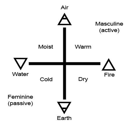 The four Elements and their qualities.