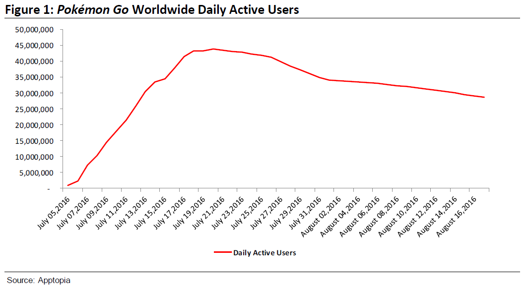 pokemon-go-daily-active-users