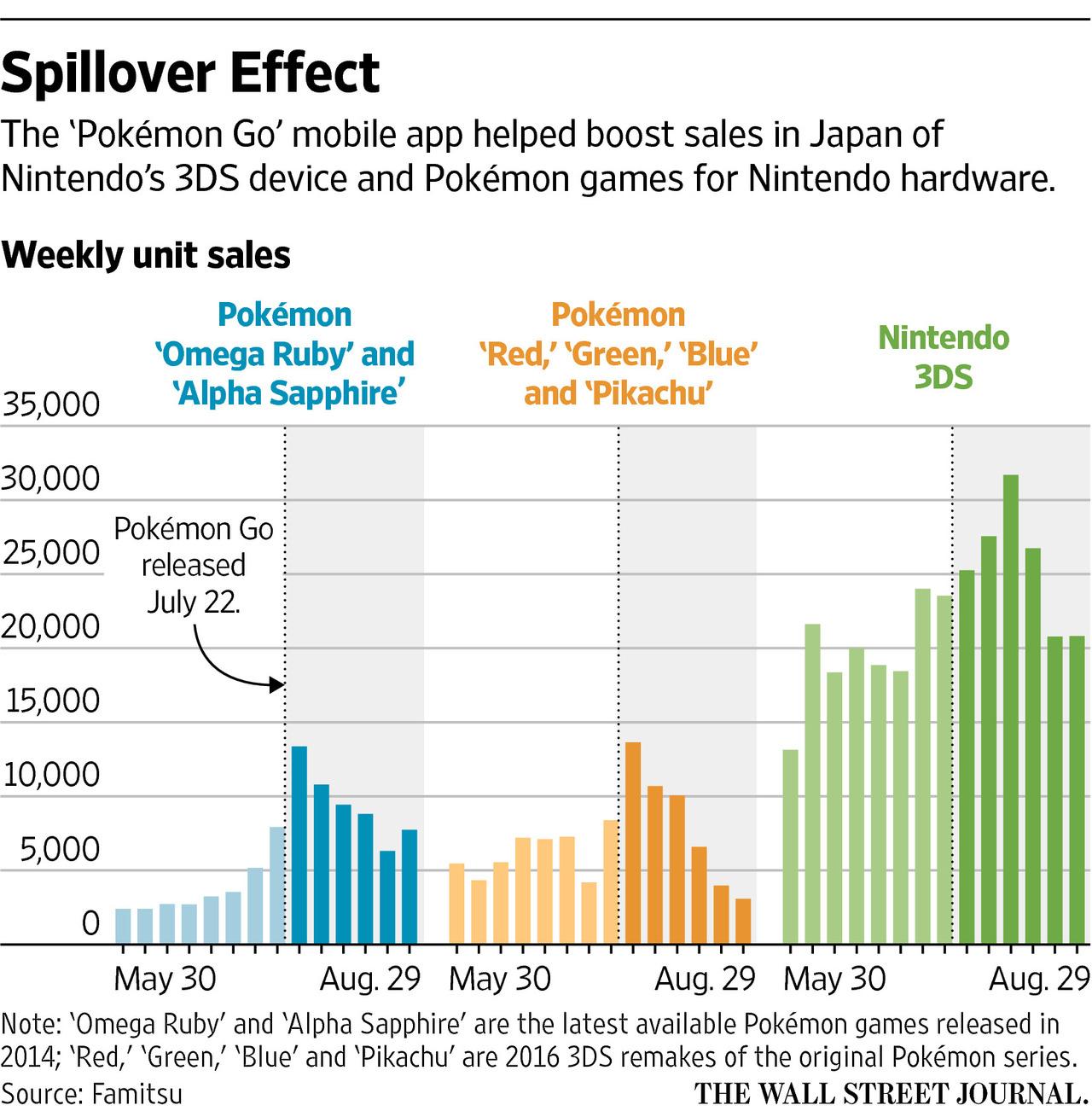 pokemon-go-effect